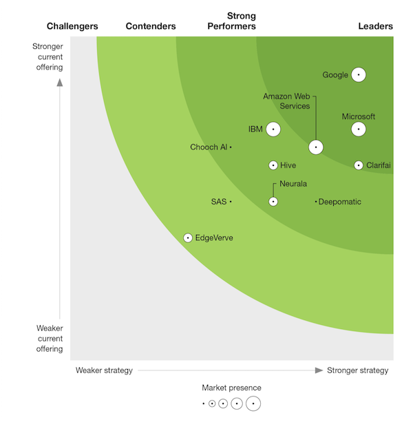 forrester-new-wave-ranking-chart-600