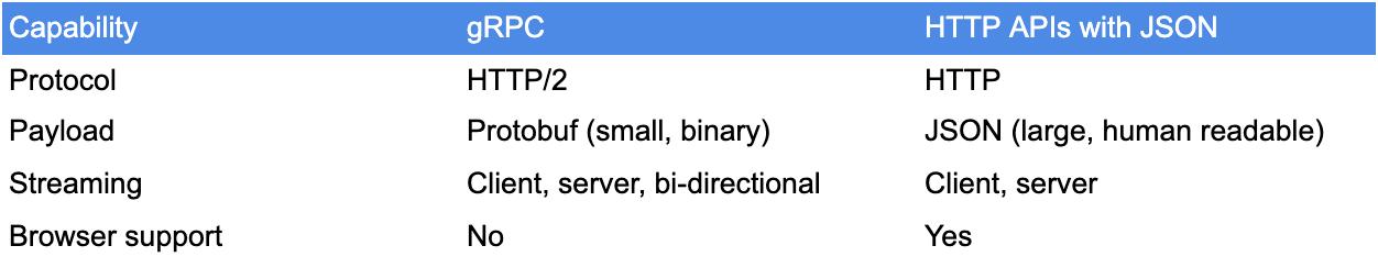 grpc vs http clarifai