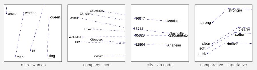 Vector-arithmetic