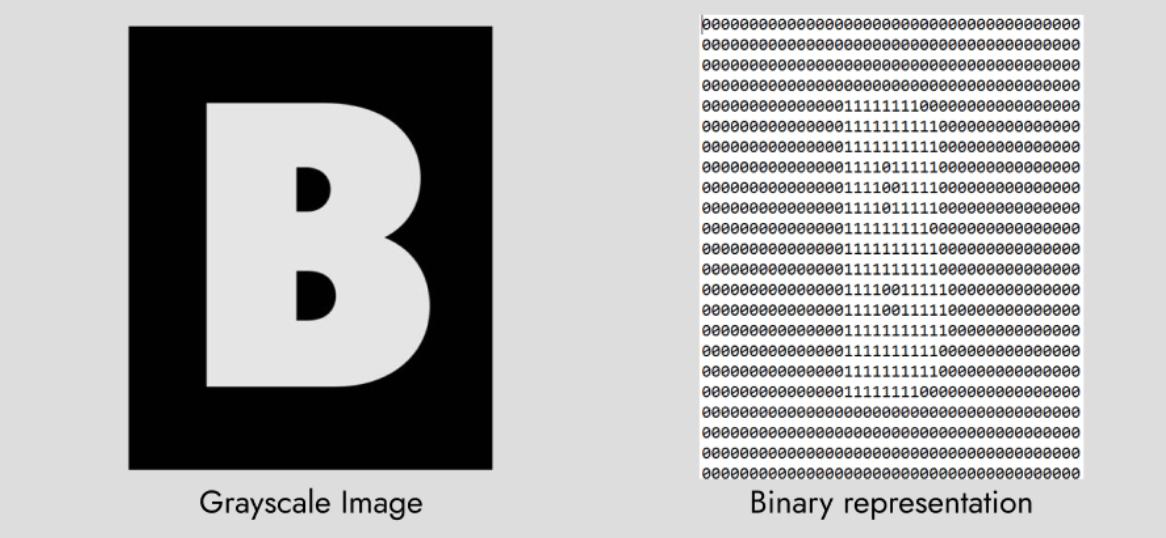 binary-representation