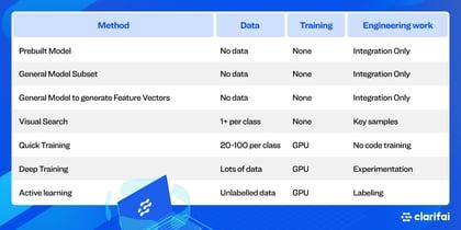 data-efficiency-table