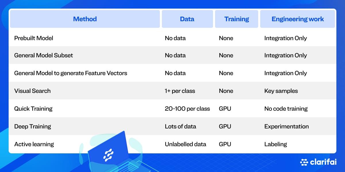 data-efficiency-model-training-methods