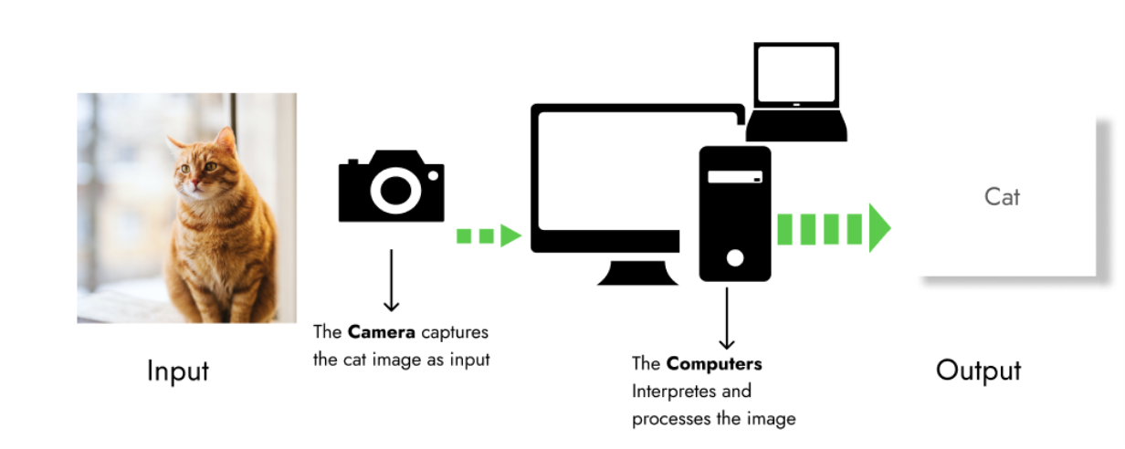 how-computers-see