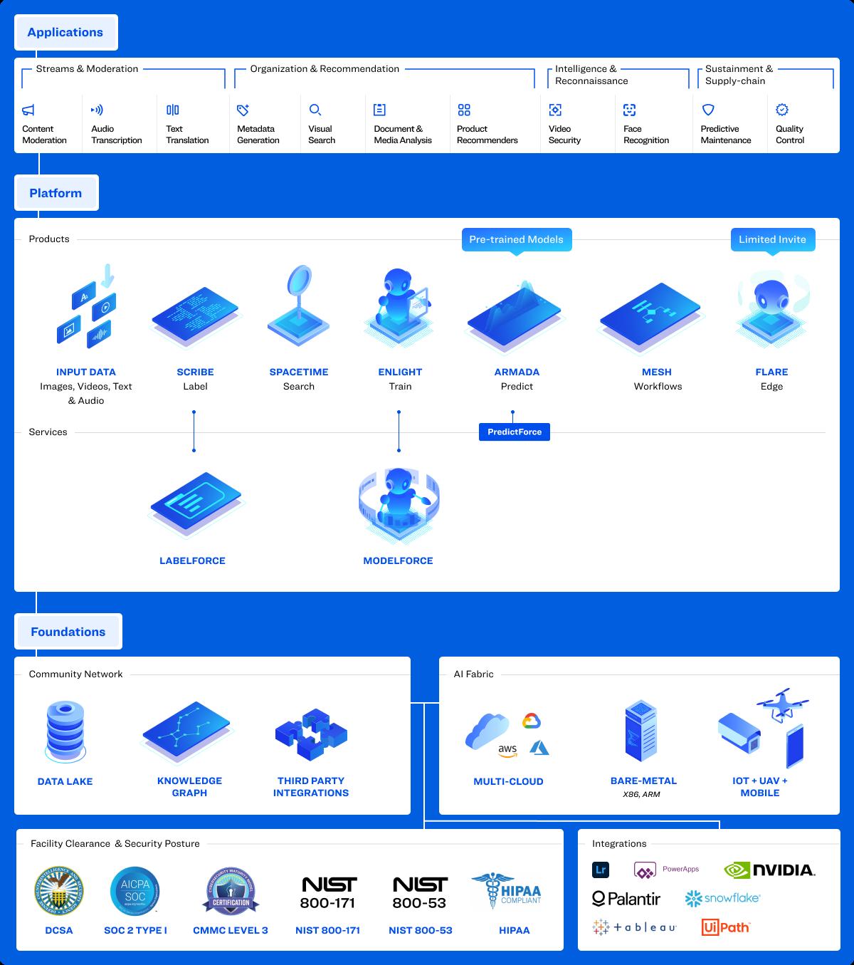 platform-clarifai-ai-integrated