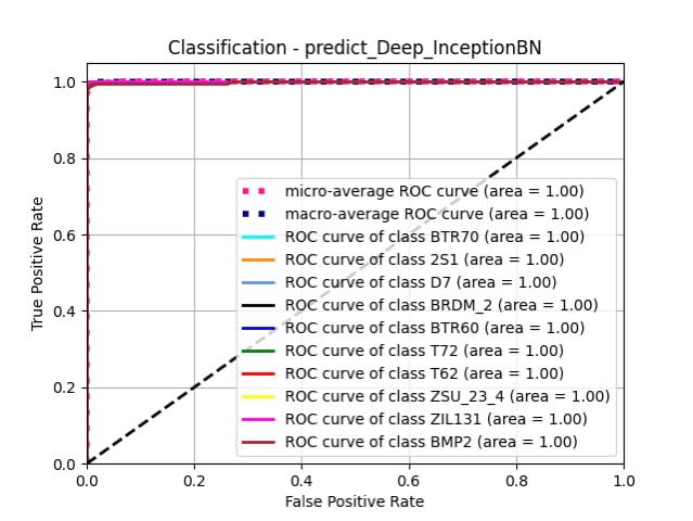 predict_Deep_InceptionBN