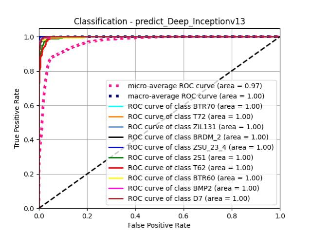 predict_Deep_Inceptionv13
