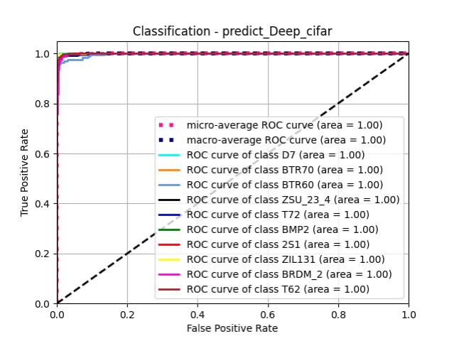 predict_Deep_cifar