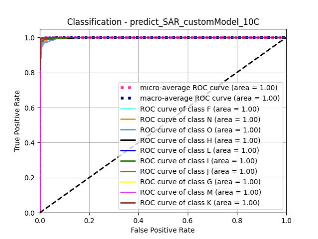 predict_SAR_customModel_10C