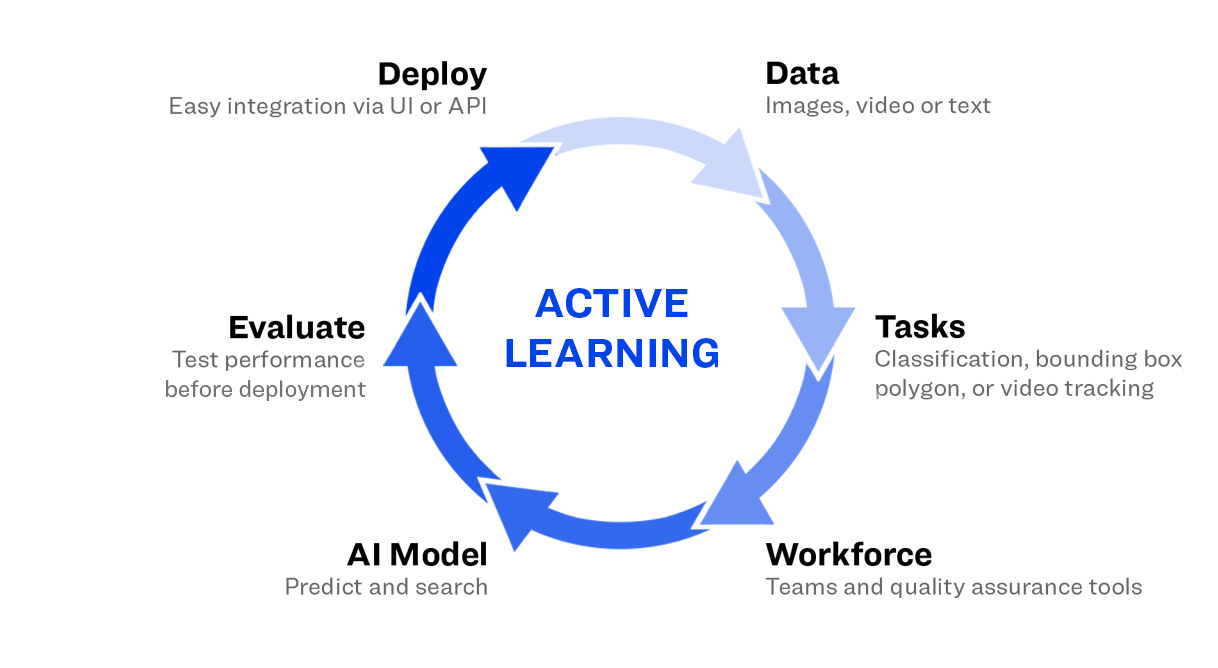 Creative of Active learning elements