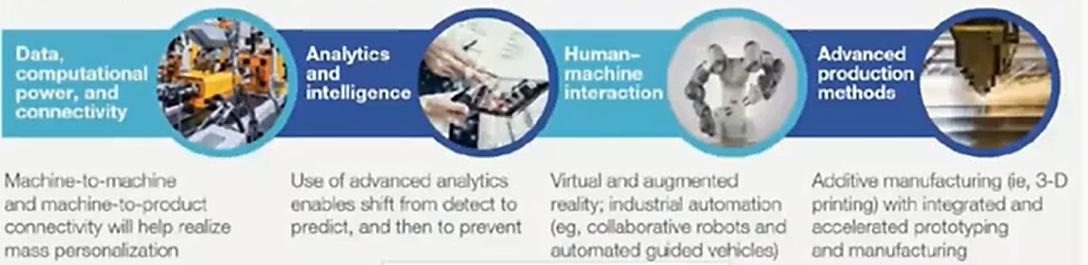 Four key technologies in industry 4.0