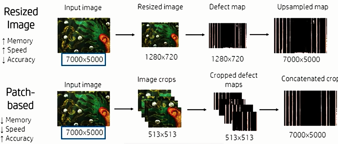 Image resizing and patch-based image input data as options to the ML model