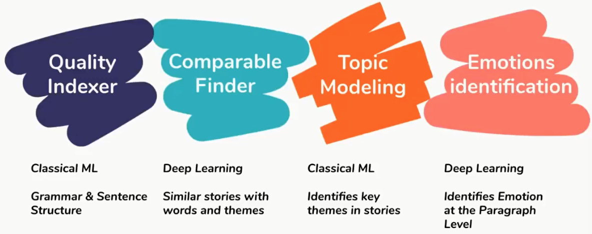 Creative of Machine Learning in Modern Storytelling